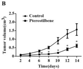 pterostilbene Multiple myeloma 2